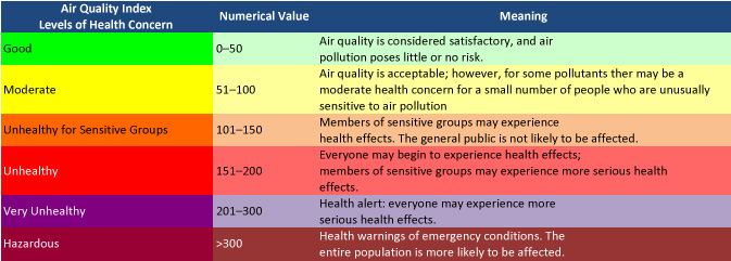 The EPA's air quality index was designed to be an easy way to help people quickly relate current air quality to health risks. Table courtesy AirNow.